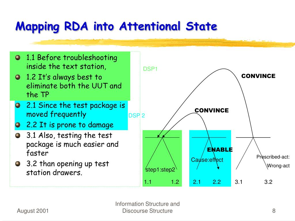 Mapping RDA into Attentional State