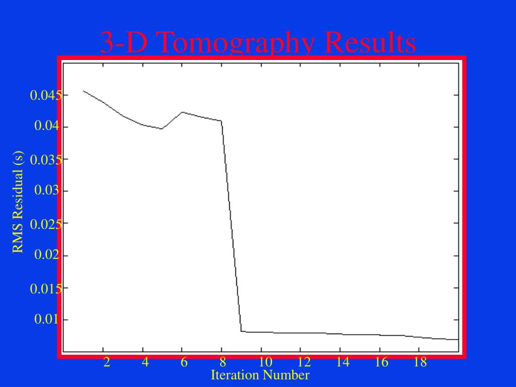 3-D Tomography Results