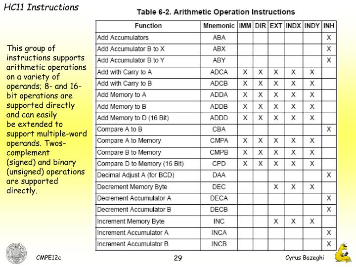 HC11 Instructions