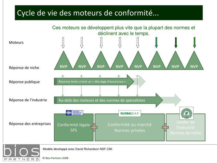 Cycle de vie des moteurs de conformité...