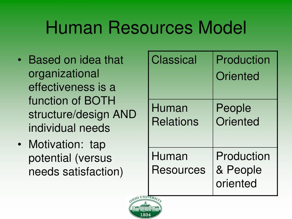 Human Resources Model