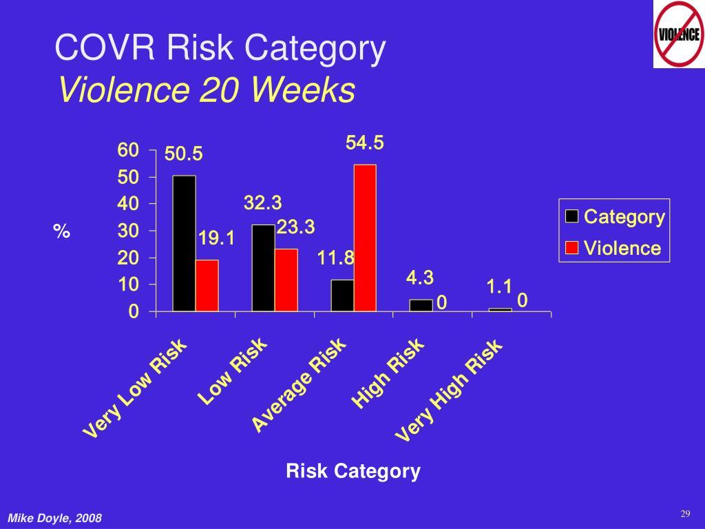COVR Risk Category