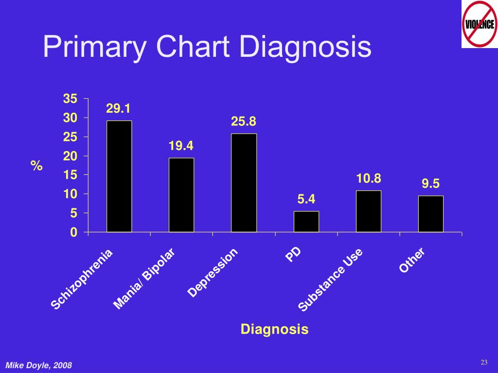 Primary Chart Diagnosis