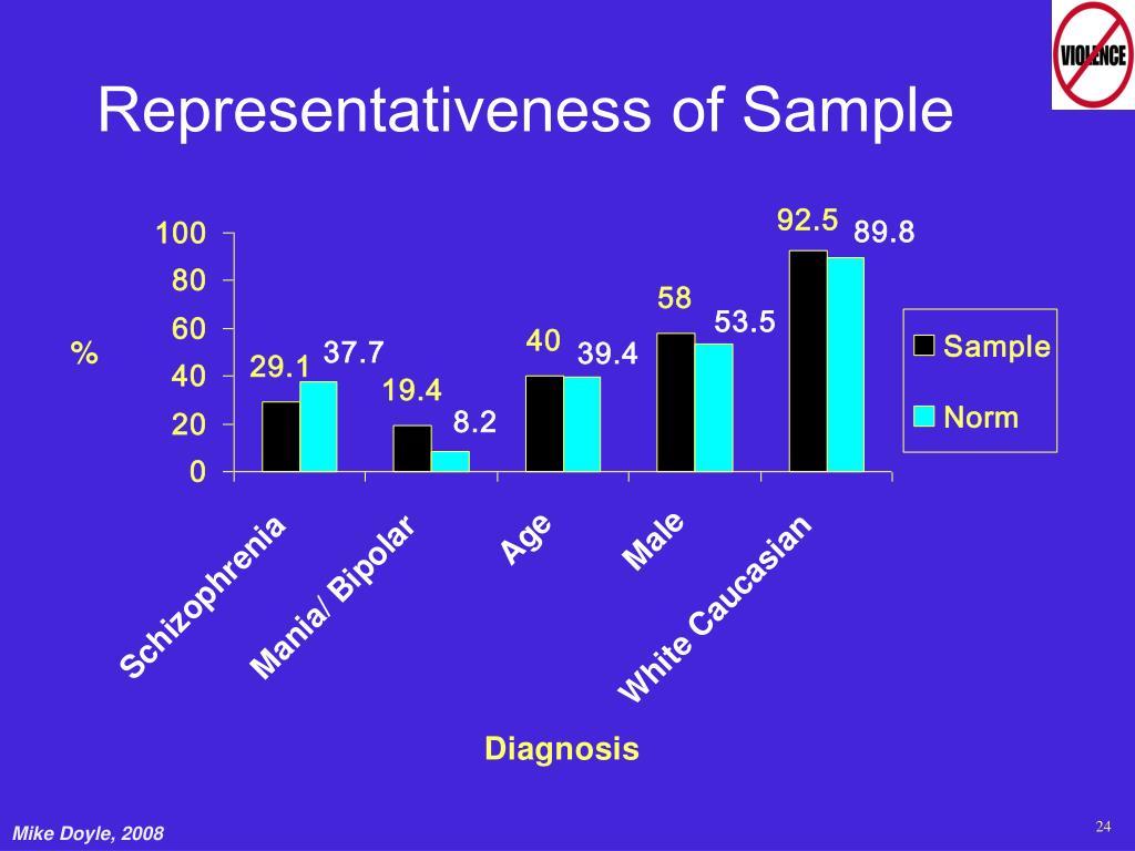 Representativeness of Sample