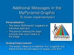 additional messages in the mypyramid graphic to foster implementation