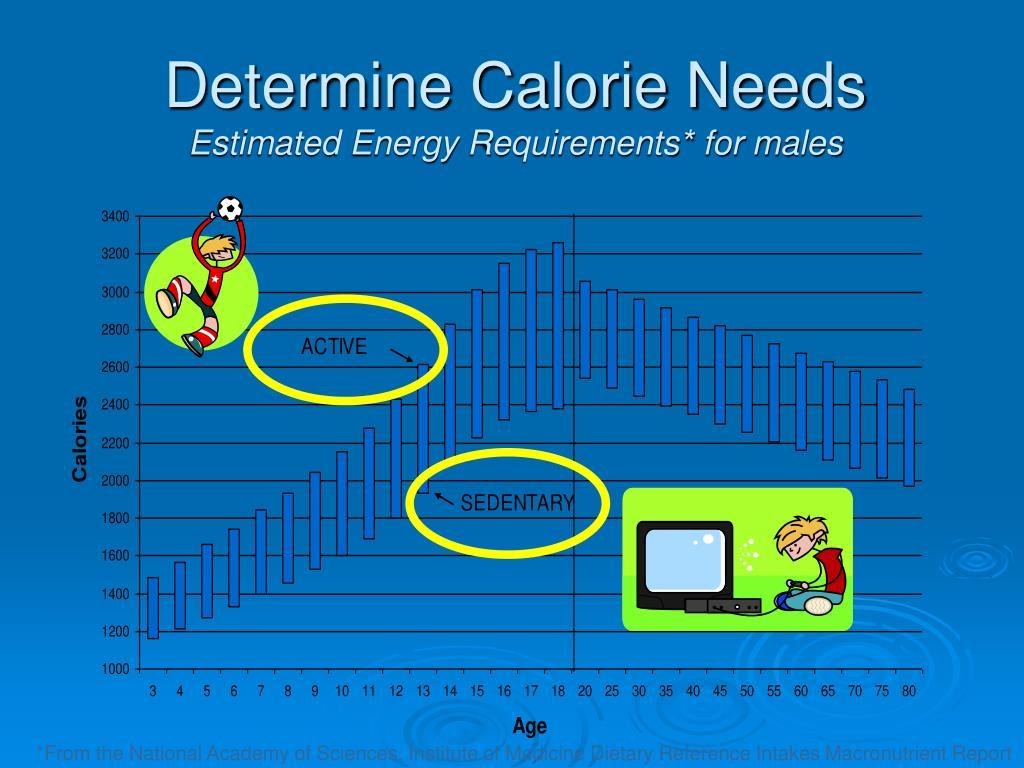 Determine Calorie Needs