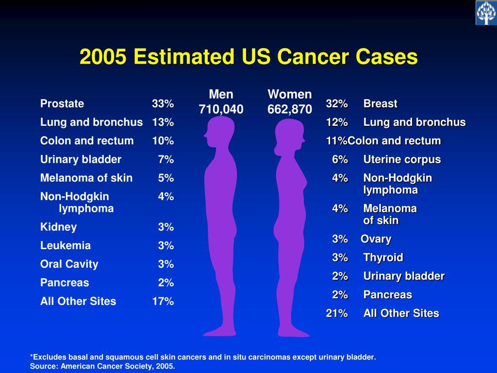 2005 Estimated US Cancer Cases