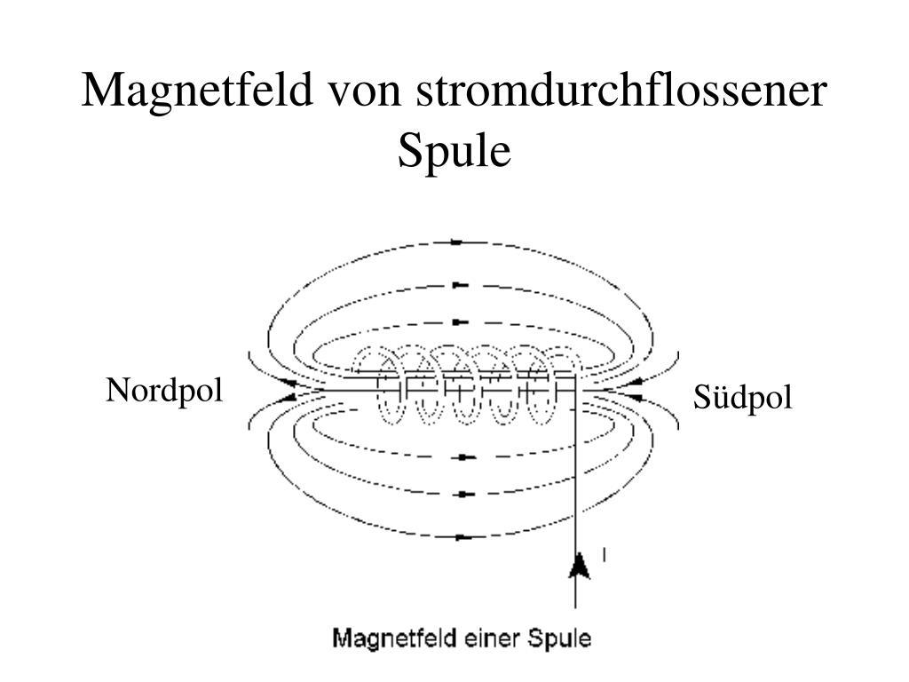 Magnetfeld von stromdurchflossener Spule