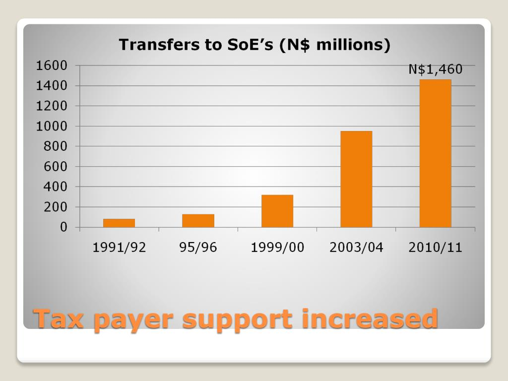 Tax payer support increased
