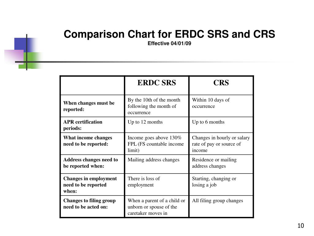 Comparison Chart for ERDC SRS and CRS