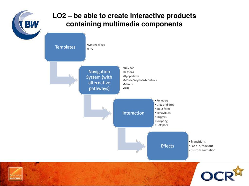 LO2 – be able to create interactive products
