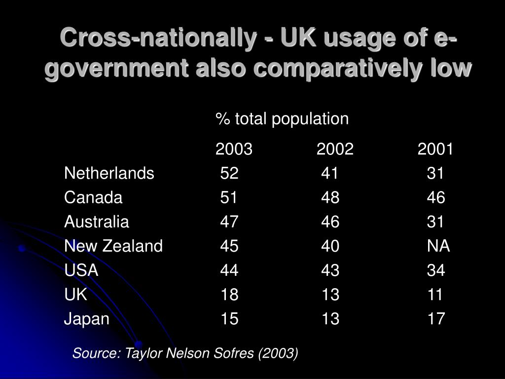 Cross-nationally - UK usage of e-government also comparatively low