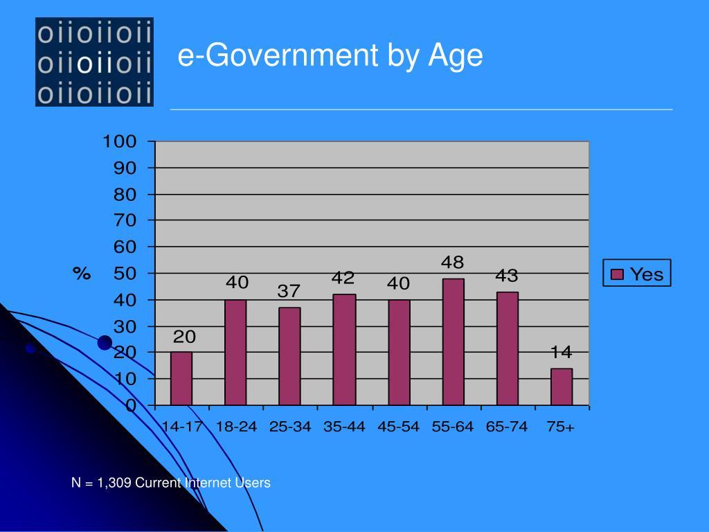 e-Government by Age