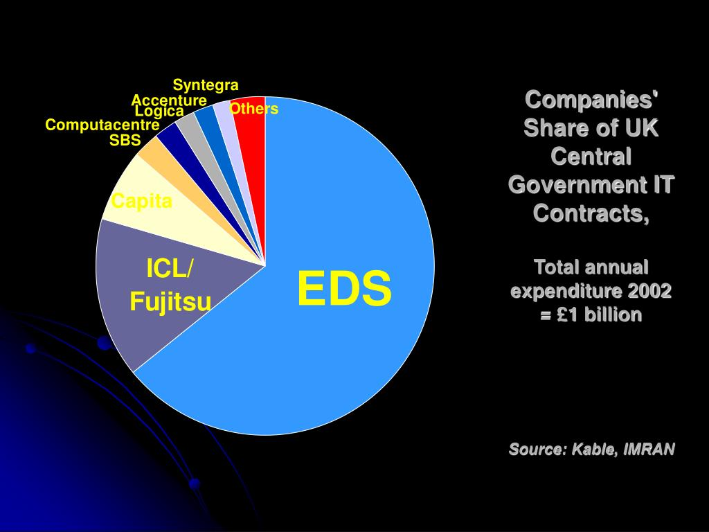 Companies' Share of UK Central Government IT Contracts,