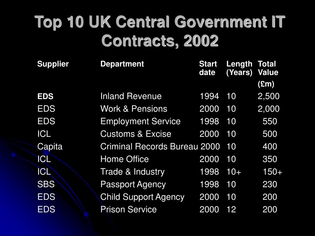 Top 10 UK Central Government IT Contracts, 2002