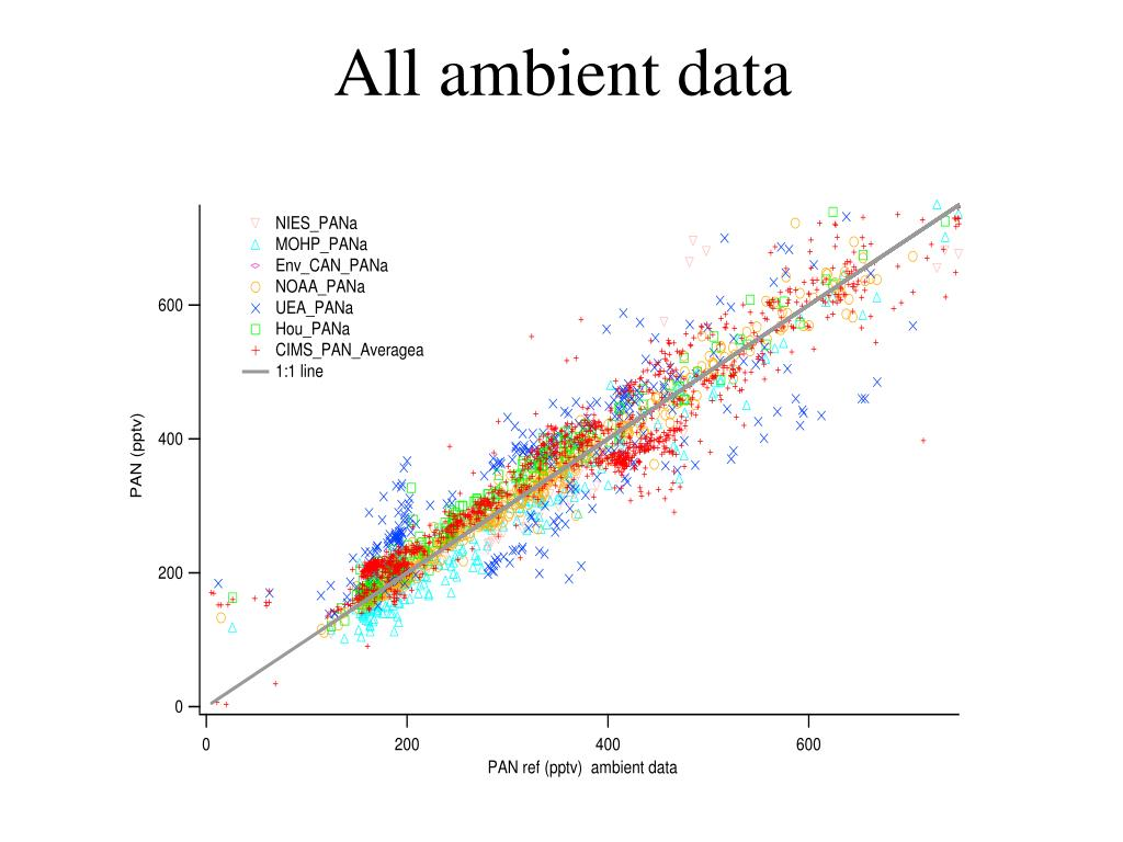 All ambient data