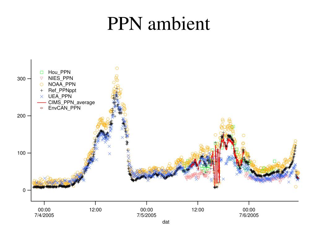 PPN ambient