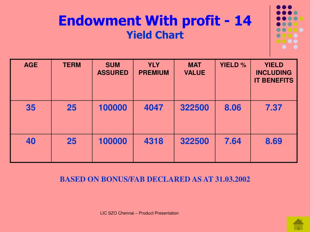 Endowment With profit - 14