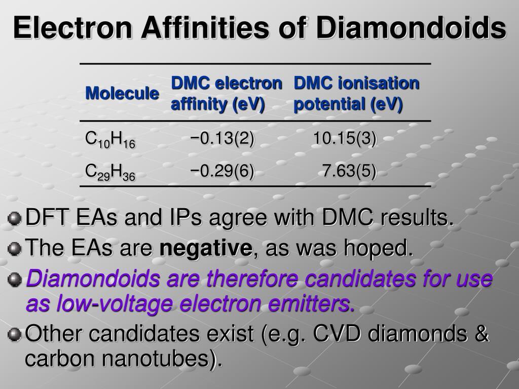 Electron Affinities of Diamondoids