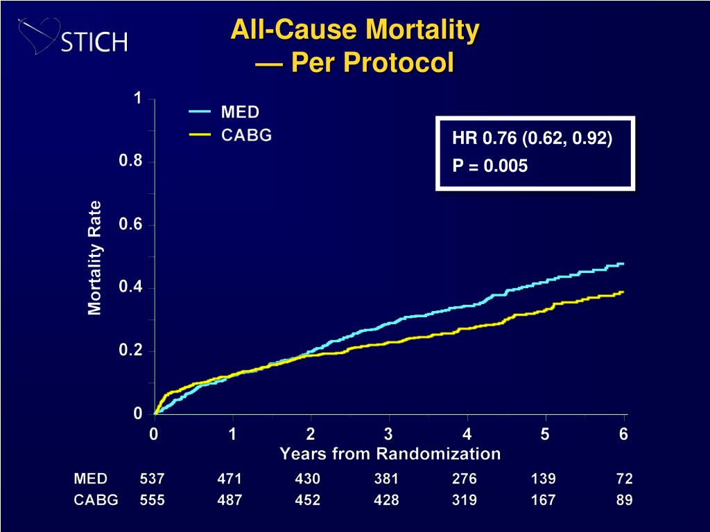 All-Cause Mortality