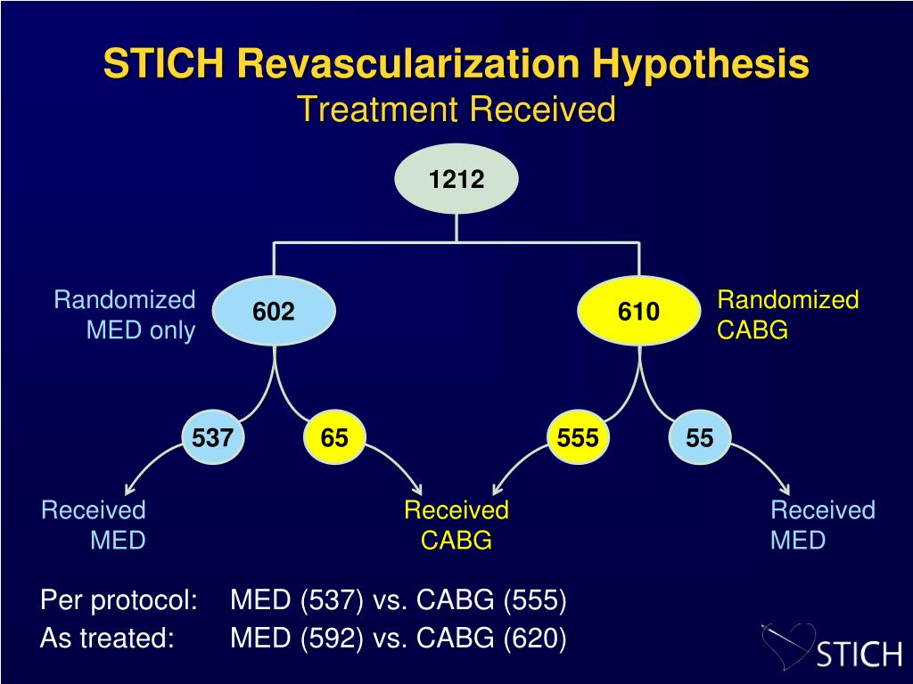 STICH Revascularization Hypothesis