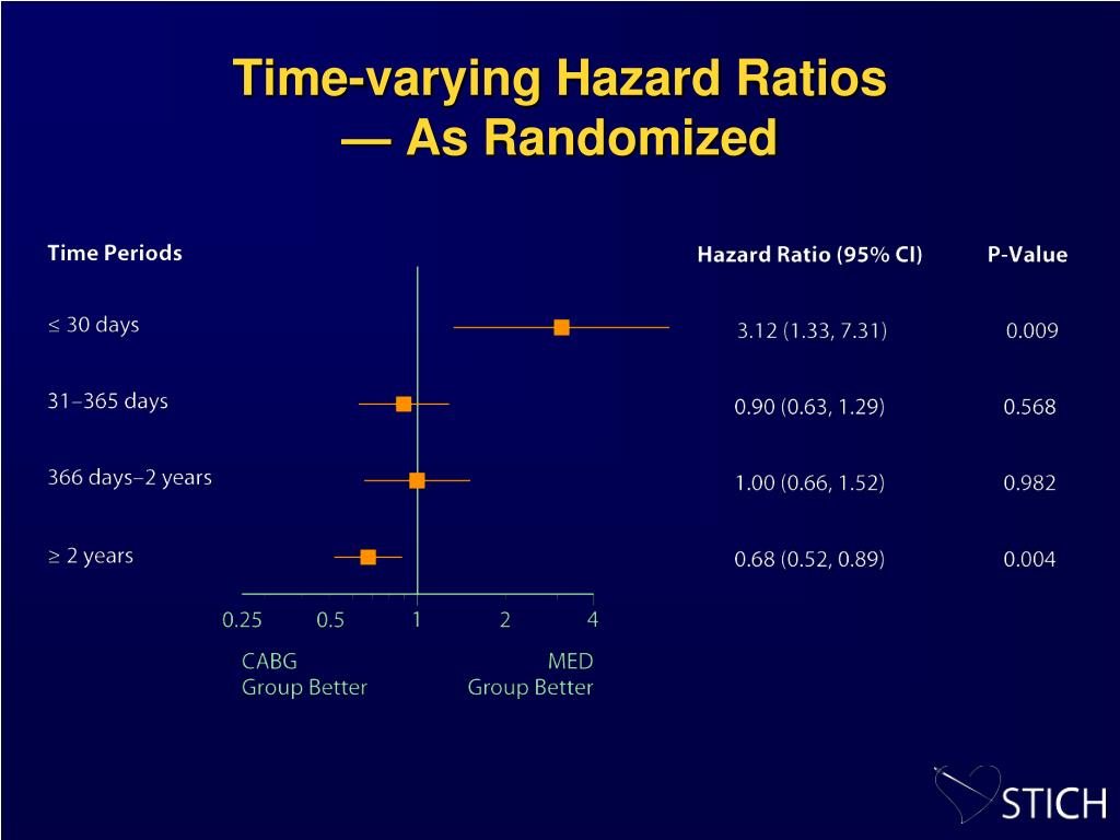 Time-varying Hazard Ratios