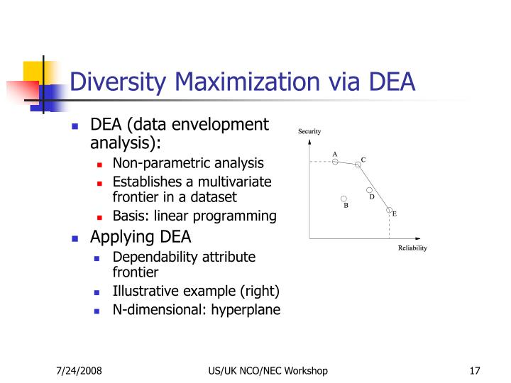 Diversity Maximization via DEA