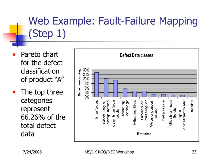 Web Example: Fault-Failure Mapping (Step 1)