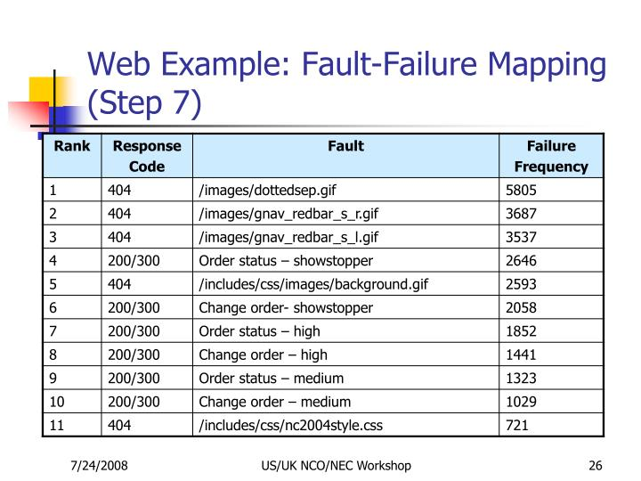 Web Example: Fault-Failure Mapping