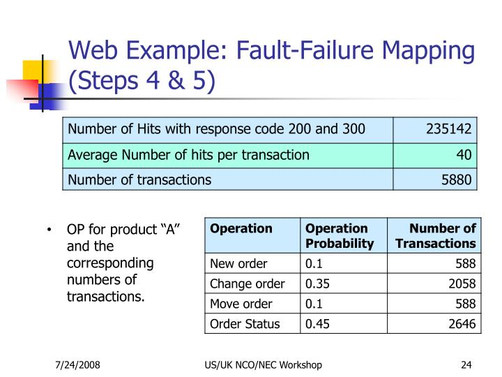Web Example: Fault-Failure Mapping (Steps 4 & 5)