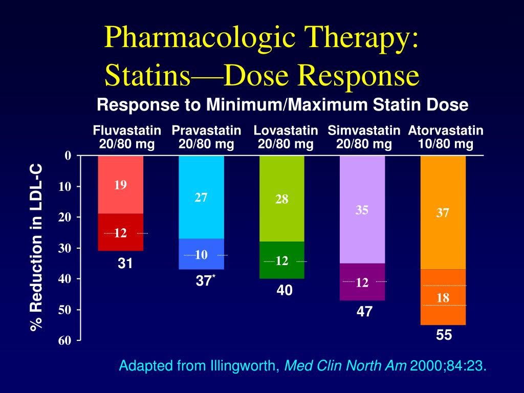 Pharmacologic Therapy: Statins
