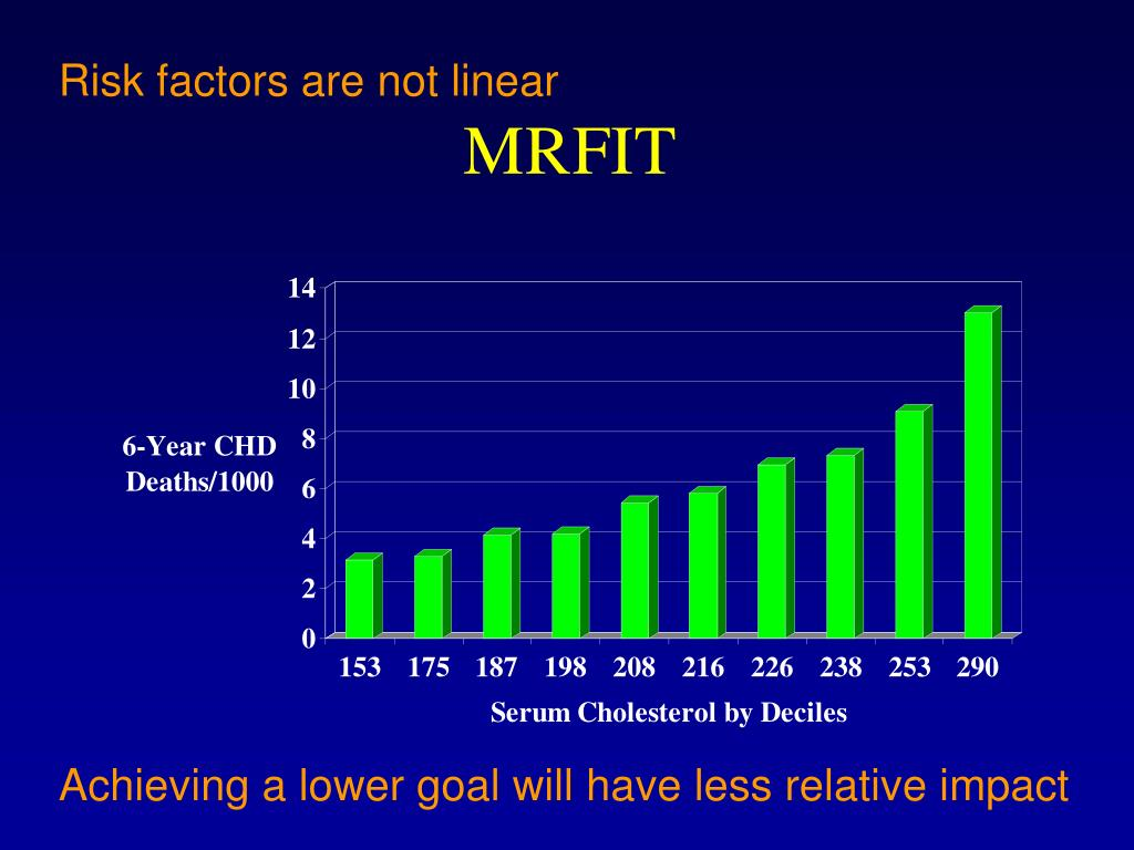 Risk factors are not linear