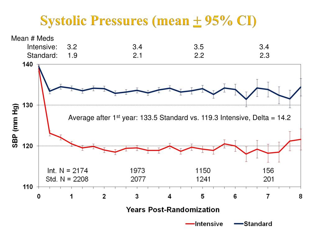 Systolic Pressures (mean