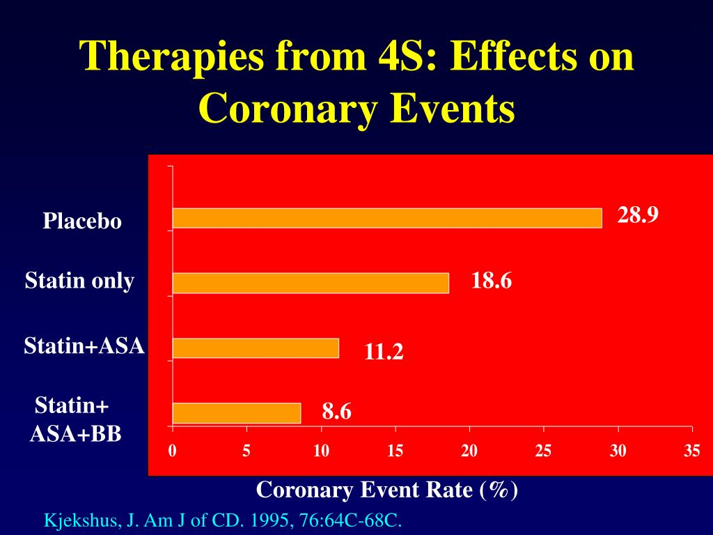 Therapies from 4S: Effects on Coronary Events