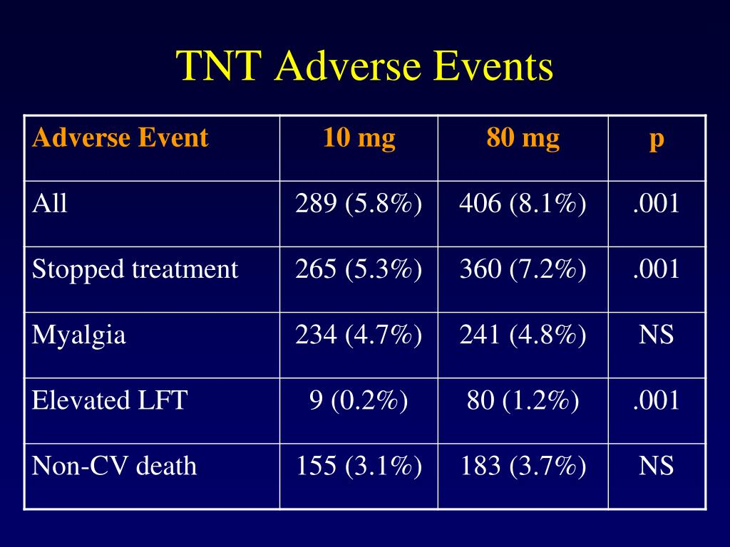 TNT Adverse Events