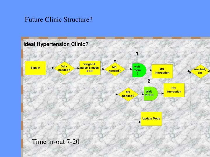 Future Clinic Structure?