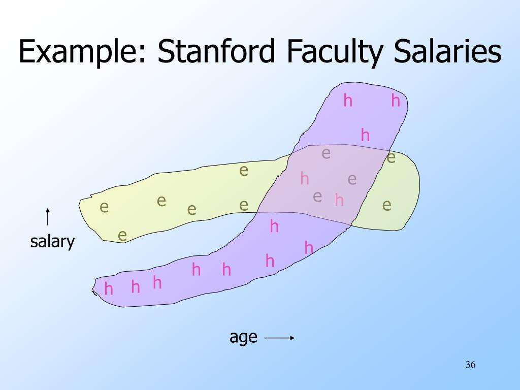 Example: Stanford Faculty Salaries