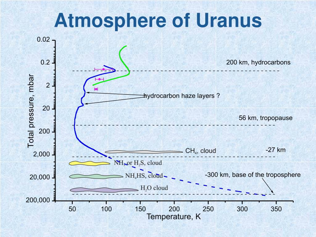 Atmosphere of Uranus