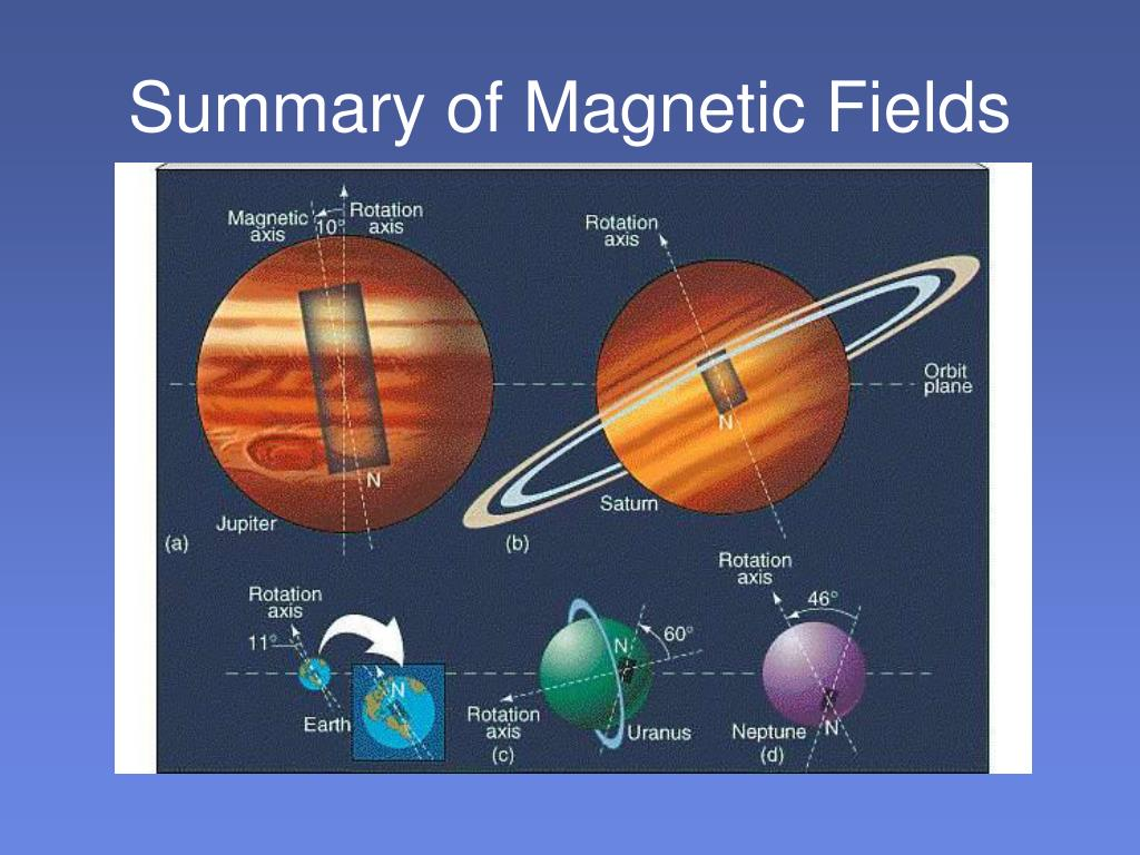 Summary of Magnetic Fields