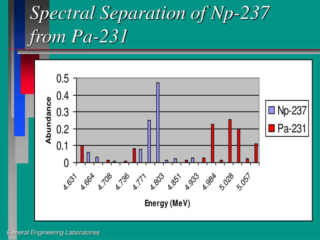 Spectral Separation of Np-237 from Pa-231