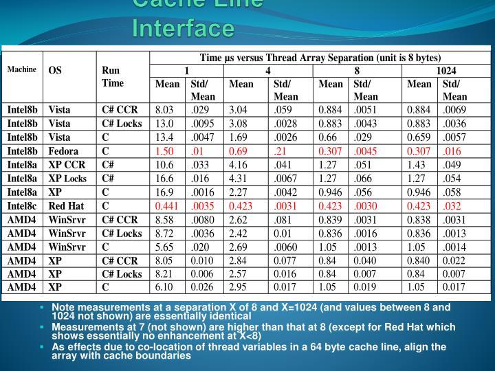 Cache Line Interface