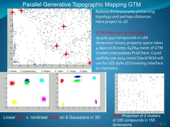 Parallel Generative Topographic Mapping GTM