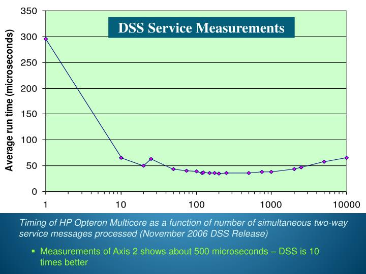 DSS Service Measurements