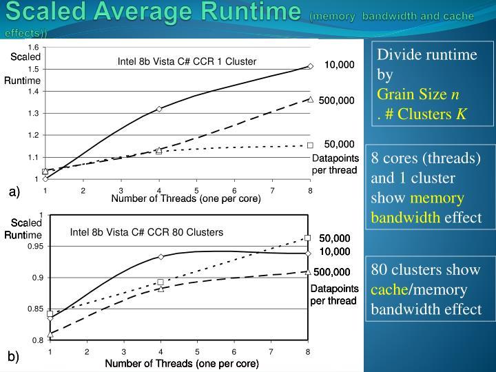 Scaled Average Runtime