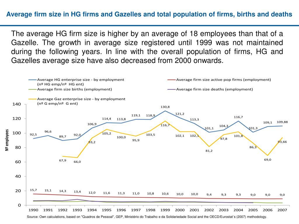 Average firm size in HG firms and Gazelles and total population of firms, births and deaths