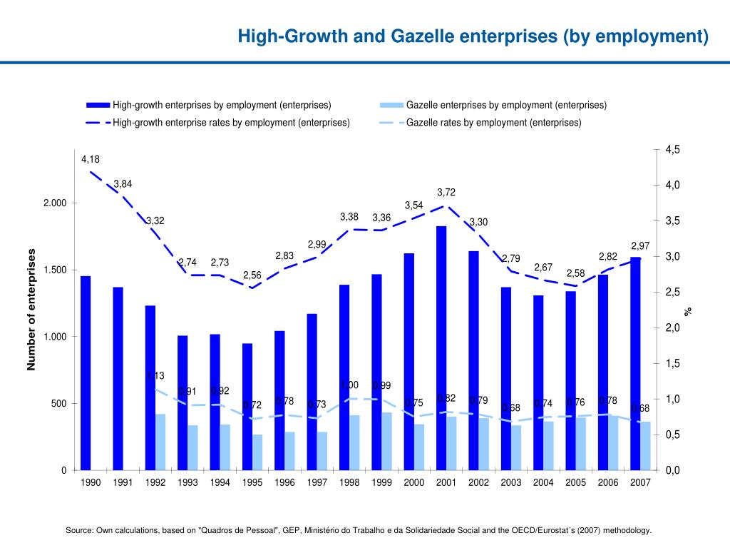 High-Growth and Gazelle enterprises (by employment)