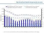 high growth and gazelle enterprises by turnover
