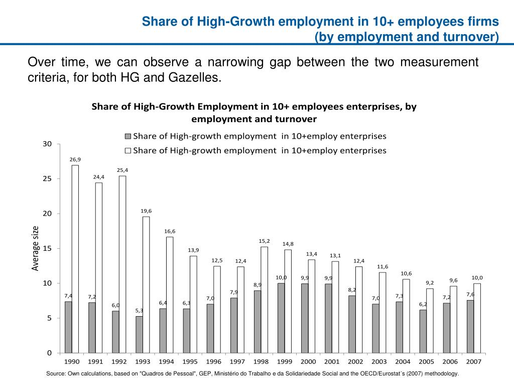 Share of High-Growth employment in 10+ employees firms