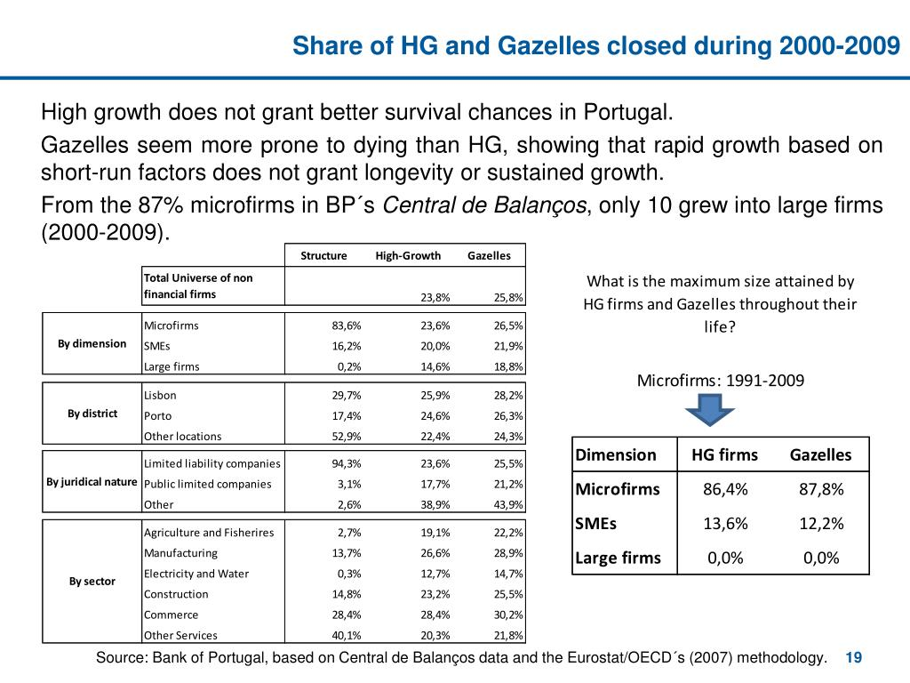 Share of HG and Gazelles closed during 2000-2009