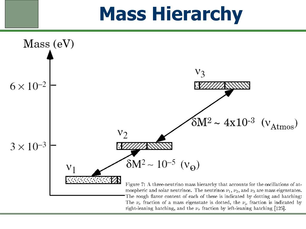 Mass Hierarchy